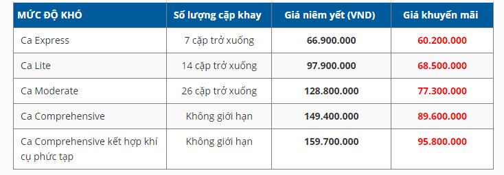 Bảng giá niềng răng trong suốt Invisalign (tham khảo)